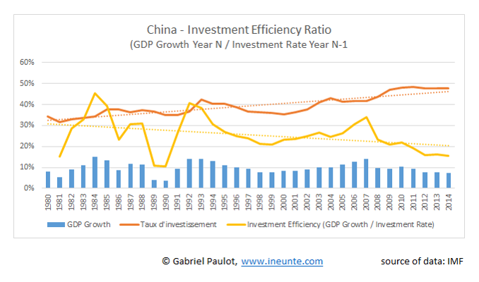 Investment_Efficiency_Ratio_China""
